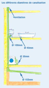 Digitec Plomberie Et Sanitaire